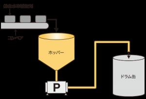 低含水率添加剤