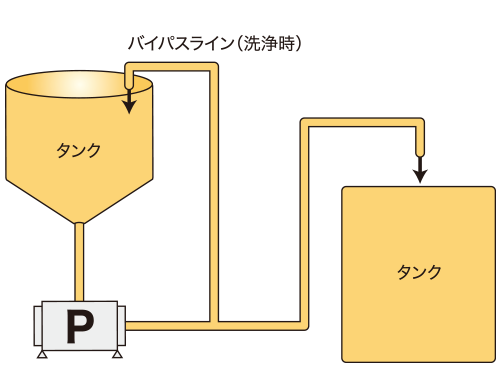 洗剤溶剤・樹脂溶剤
