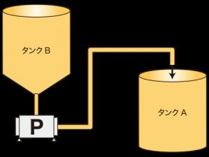 パルプ原料