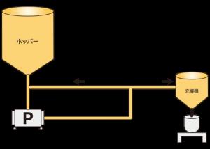 エポキシ樹脂+フィラー ポンプ移送